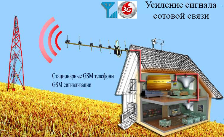Gsm усилители сигнала сотовой связи своими руками